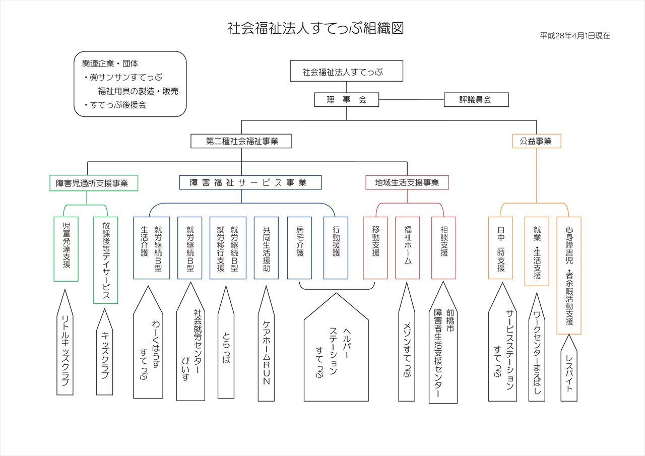 H28法人組織図